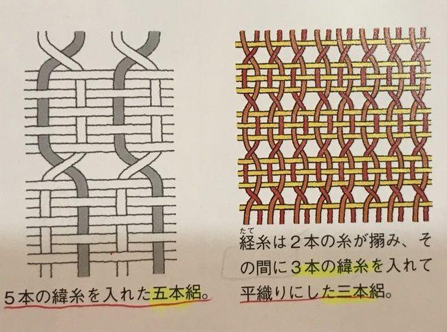 織りの組織図・絽の図解