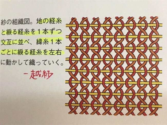 織りの組織・紗の図解